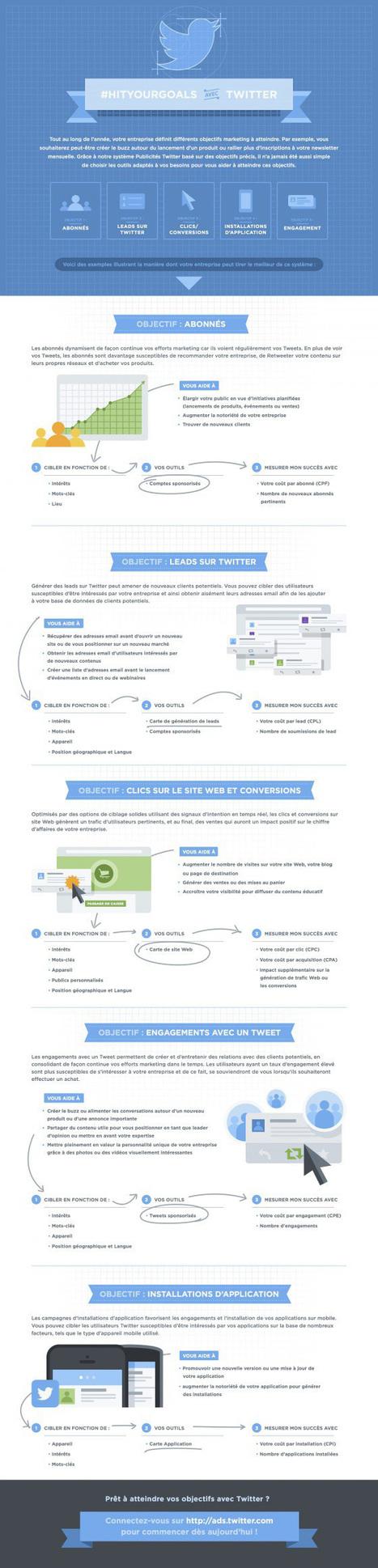 Infographie Twitter Ads : débuter avec les annonces publicitaires sur Twitter | Web information Specialist | Scoop.it