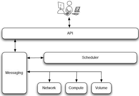 OpenStack Compute For vSphere Admins, Part 2: Nova-Scheduler And DRS | Cloud IaaS | Scoop.it