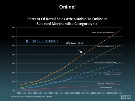 E-COMMERCE AND THE FUTURE OF RETAIL: 2014 [SLIDE DECK] | Omni Channel retailing | Scoop.it
