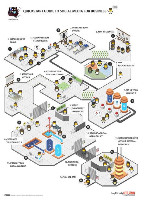 Social Media for Business   visualizing social media   Scoop.it