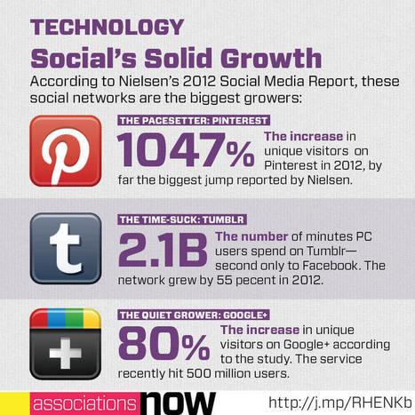 PINTEREST GROWS LIKE A WEED! | Social Media Kuwait | Scoop.it