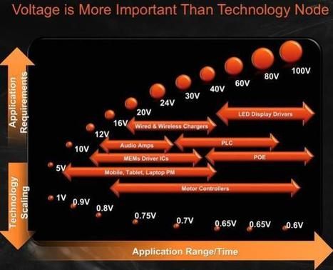 SemiWiki - The Leading Edge Depends on What You Are Doing | Daily Magazine | Scoop.it