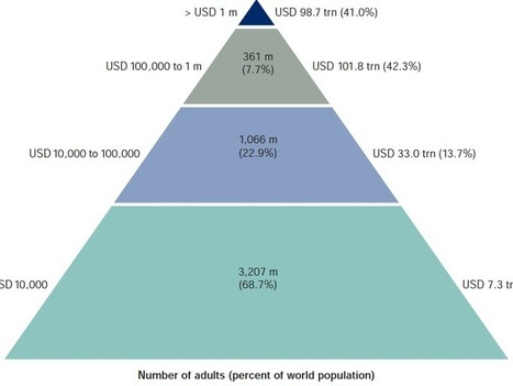 This Pyramid Shows How All The World's Wealth Is Distributed And The Gigantic Gap Between Rich And Poor | How goes the world ? | Scoop.it