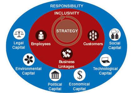 The cornerstone of responsible business in Myanmar   Responsible Investment in Myanmar   Scoop.it