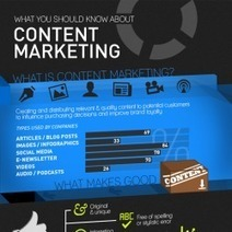 Things you should know about content marketing | Irresistible Content | Scoop.it