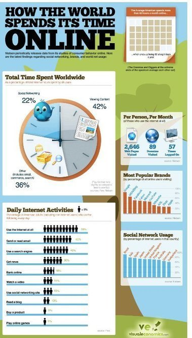 How the World Spends Its Time Online | Business Communication 2.0: Social Media and Digital Communication | Scoop.it