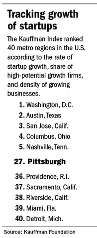 Startups in Pittsburgh not growing at high rate | Productive Tech Tips | Scoop.it