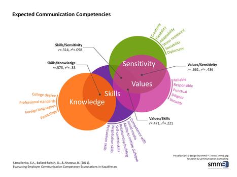 Competencias... entre la relevancia y el futuro.... | Educación por Competencias en Odontología. | Scoop.it