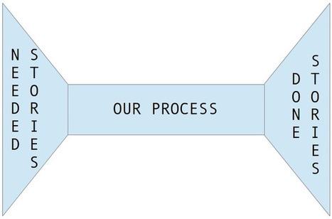 From Scrum to Lean | Nettuts+ | Corporate Culture and OD | Scoop.it