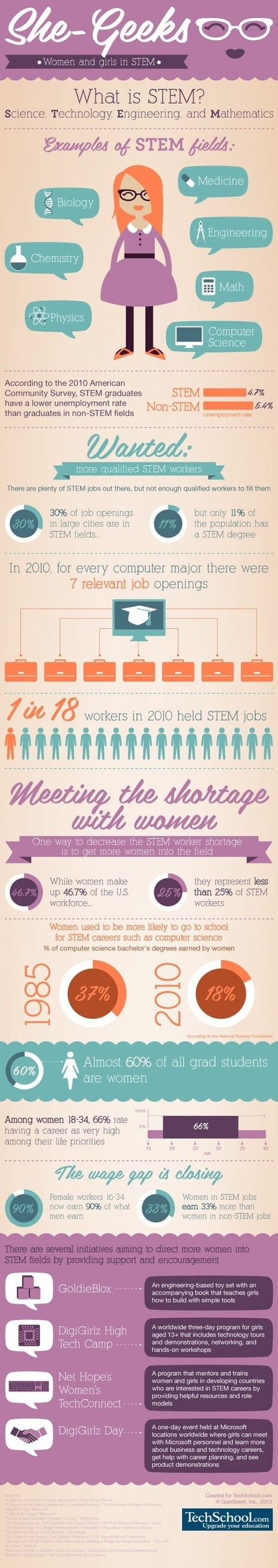 She-Geeks: Women and girls in STEM [infographic] | Social Media, the 21st Century Digital Tool Kit | Scoop.it