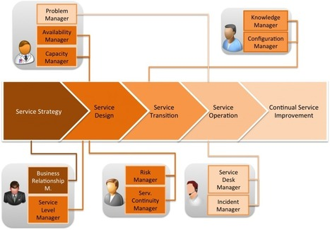 ITIL Roles - Which roles can be filled by one person? | Wordpress and webdesign | Scoop.it