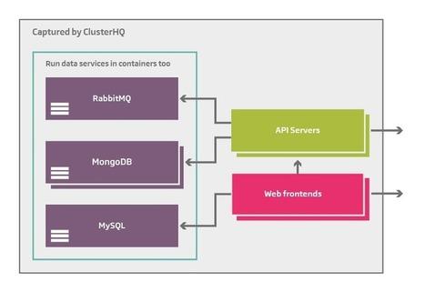 Data-focused Docker clustering - ClusterHQ | hi bigdata | Scoop.it
