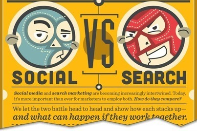 Social Media & SEO: The Right Mix? | Small Business Marketing | Scoop.it