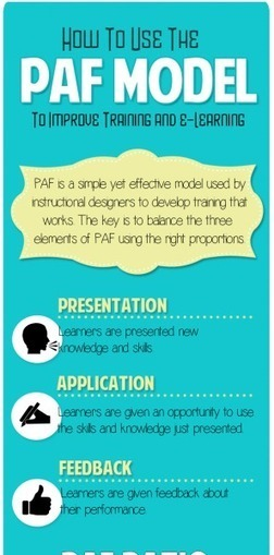 How to Use the PAF Model to Improve Training and e-Learning Infographic   Linguagem Virtual   Scoop.it