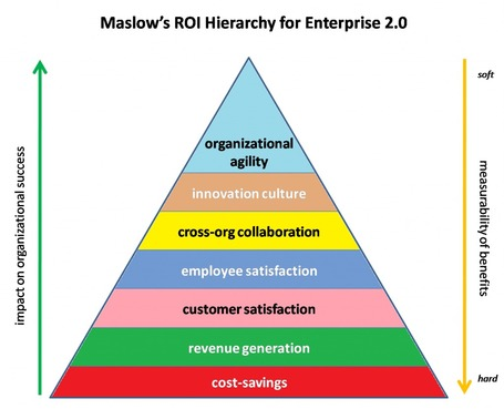 Maslow's Hierarchy of Enterprise 2.0 ROI | Spigit | B2B Social Media & Marketing | Scoop.it