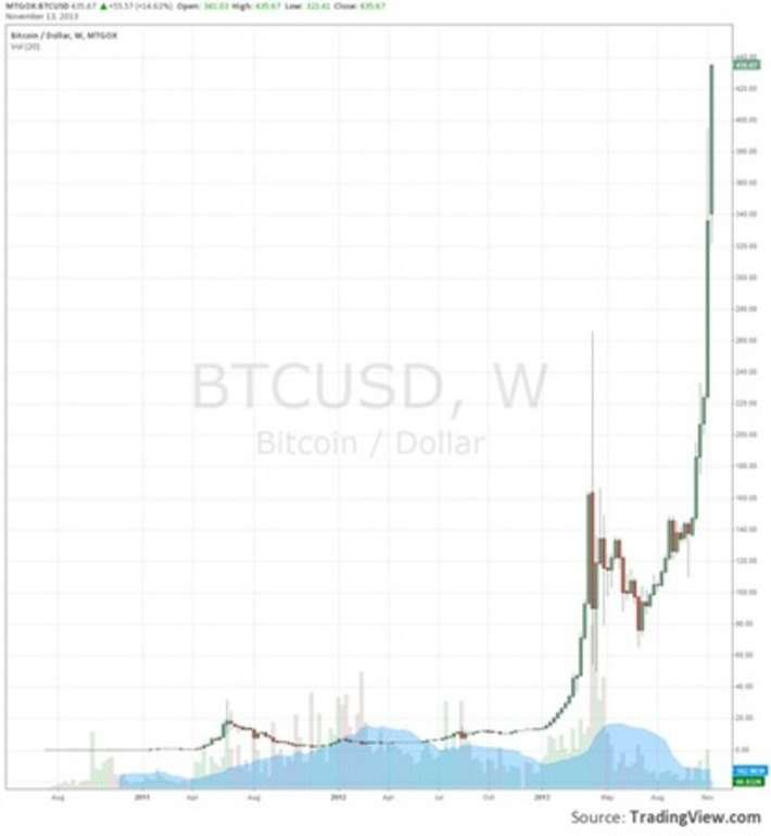 Chart of the Week: Bring on the Bitcoin Futures?   money money money   Scoop.it