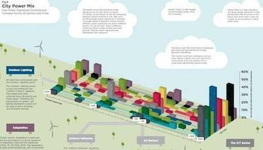 Why Cities Resist Change Part 2: The C40 Turns Cities Into Changemakers | Mesh Cities | Urban Choreography | Scoop.it