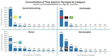 Étude comScore sur l'usage des applications mobiles en 2016 - Blog du Modérateur | Internet world | Scoop.it
