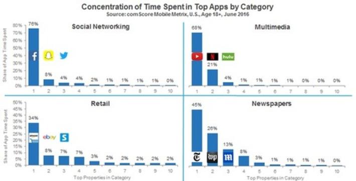 Étude comScore sur l'usage des applications mobiles en 2016 - Blog du Modérateur   Relations publiques, Community Management, et plus   Scoop.it