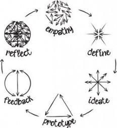 Students Merge Design Thinking with Social Entrepreneurship ... | Design | Scoop.it