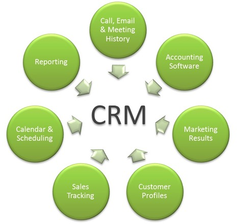 Why it is so important for small and home businesses to have a CRM system? | Network Marketing Training | Scoop.it