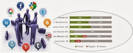 Perception Sociale: Influencers   Intelligence Stratégique   Scoop.it