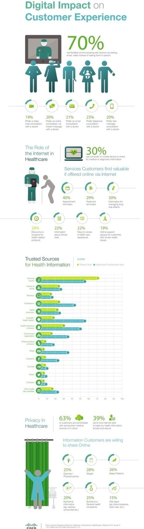 76% des patients préfèrent une consultation à distance plutôt qu'un contact humain   Infographie santé   Scoop.it