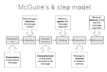 McGuire's Six Step Model for Credible Coaching ‹ http://coachfederation.org/blog | All About Coaching | Scoop.it