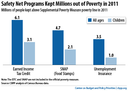 Antipoverty Programs Having Big Impact, New Government Poverty Measure Shows | School Psychology Tech | Scoop.it