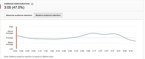 The Marketing Value of YouTube | SEO, SEM & Social Media NEWS | Scoop.it