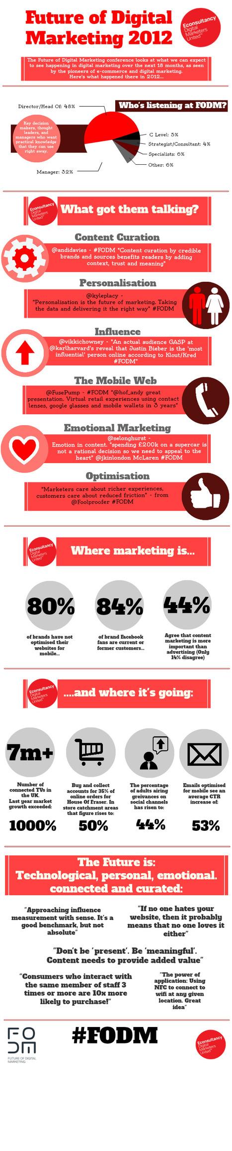 The Future Of Digital Marketing [Infographic] | Digital marketing & social media | Scoop.it