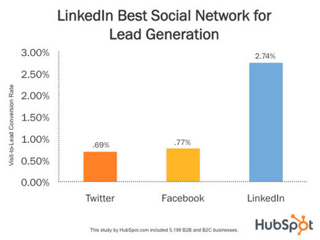 Top 5 Lead Engagement and Nurturing Techniques For LinkedIn | Social Media for nonprofits | Scoop.it
