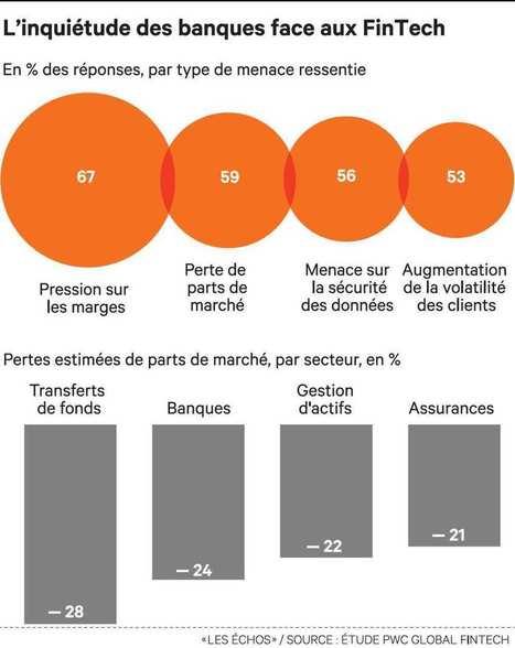 Start-up de la finance: les banques craignent la désintermédiation - Les Echos.fr - Actualité à la Une | Marketing - Communication & Actualités | Scoop.it