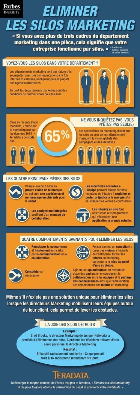 Comment-venir-bout-silos-marketing--F.jpg (650x1827 pixels) | Marketing communication intégrés | Scoop.it