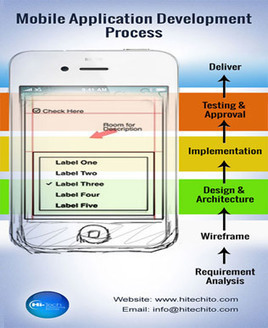 Mobile Application Development Guidelines | About mobile development | Scoop.it