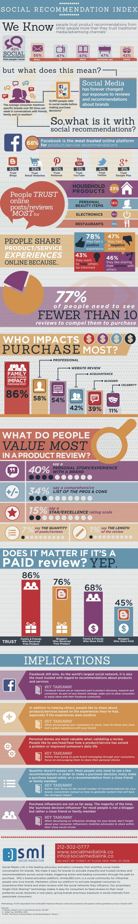 Consumers Trust Social Media Recommendations (And Facebook Most Of All) [INFOGRAPHIC] - AllTwitter | Social Media | Scoop.it