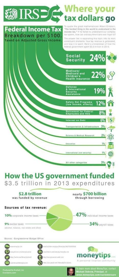 How Your Federal Tax Dollars are Spen | moneytips | Scoop.it