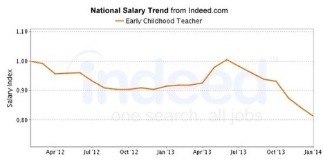 Early Childhood Teacher Salary   Indeed.com   CE Reasearch Log   Scoop.it