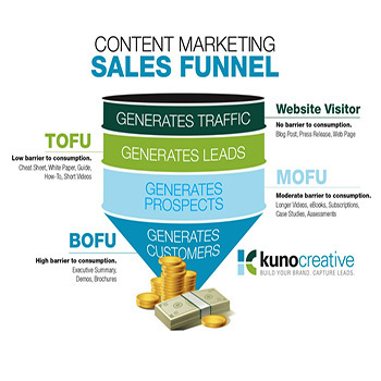 Sales Funnel Tutorial Videos - The Strategies You Should Know About | Digital Brand Marketing | Scoop.it