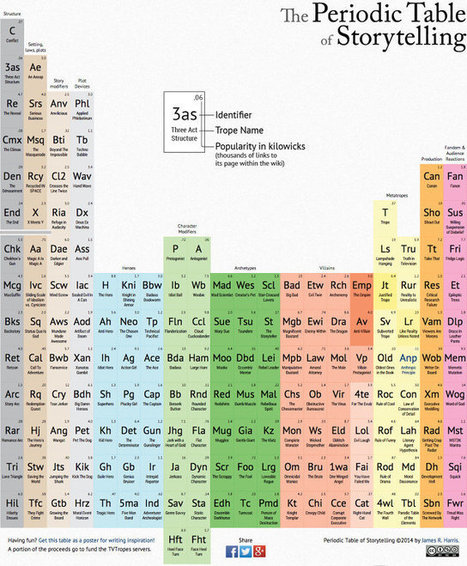 Storytelling's Periodic Table: A Great Tool to Play With | Writing Activities for Kids | Scoop.it