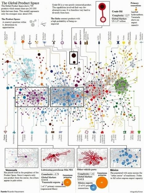 Charts of economic development: a fantastic journey | Complex Networks Everywhere | Scoop.it