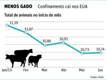 Folha de S.Paulo - Colunistas - Vaivém - Venda de açúcar cresce; preço cai - 25/06/2013 | Agribusiness - Brasil | Scoop.it