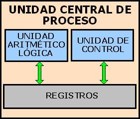 2.2 Estructura de registros       2.2.1Registros visibles para el usuario                                          2.2.2 Regitros de control y de estados. | Estructura y funcionamiento de la CPU | Scoop.it