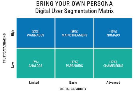 Rethinking Segmentation for the New Digital Consumer | Marketing digital | Scoop.it