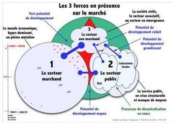Une vision systémique des mutations en cours@plateforme-territoire.fr   La systémique   Scoop.it