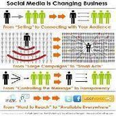 Comment vendre grâce aux réseaux sociaux ? Les chiffres clés et les bonnes pratiques à adopter | Veille techno | Scoop.it