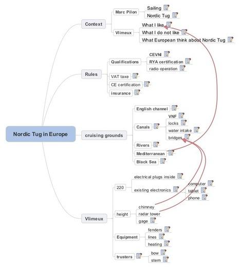 Nordic Tug in Europe | Penser, réfléchir, planifier avec la carte heuristique, les cartes conceptuelles | Scoop.it