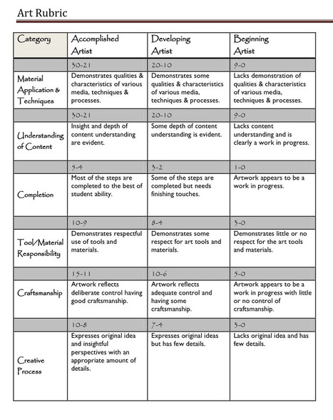 A Handy Rubric for Art Teachers ~ Educational Technology and Mobile Learning | Art Education | Scoop.it