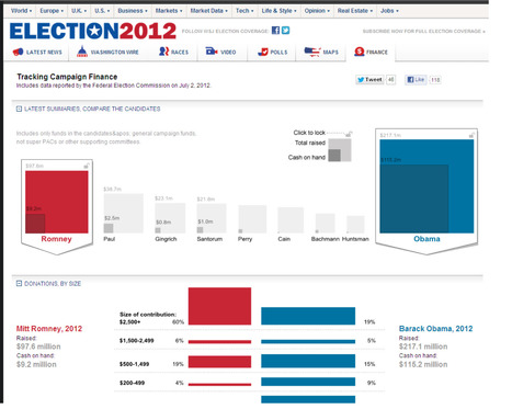Election 2012 - Races, Candidates, Polls, Debates - Wsj.com | da