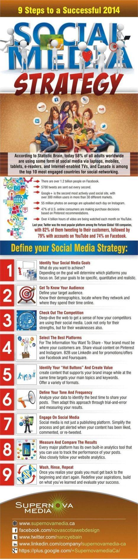 Social Media | indexar | Scoop.it